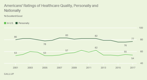 Recent Poll On National Healthcare Quality