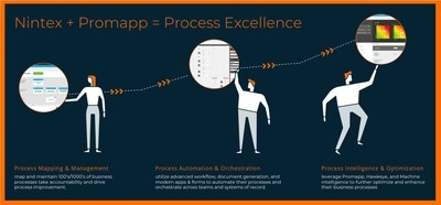 HGM advises Promapp on sale to Nintex
