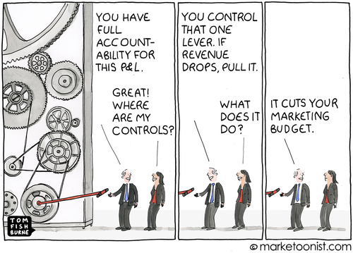 Marketing budgets: Here today...