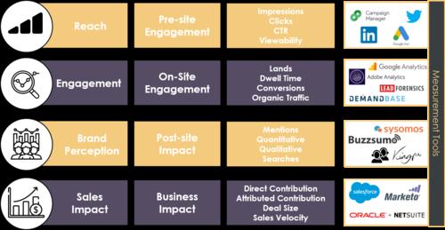 The B2B brand KPI and measurement cheat sheet