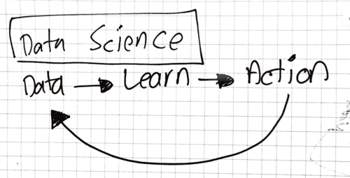 Defining the Data Science Landscape