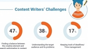 Content Marketing Is a Challenging Task - Wouldn't You Agree?