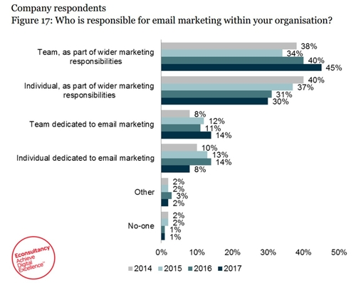 Email marketing is now a team-wide job: too many cooks spoil the broth?