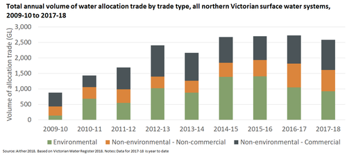 Increased transparency for the Victorian water market