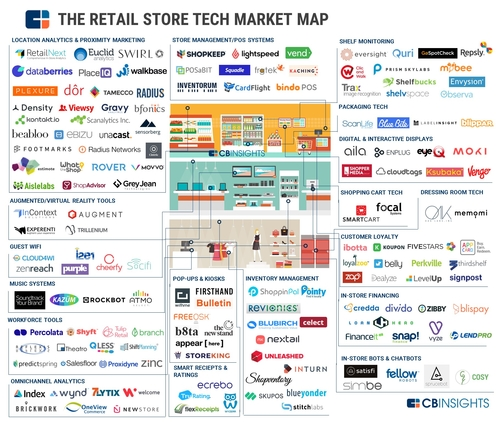Retail technology: a new wave of start-ups