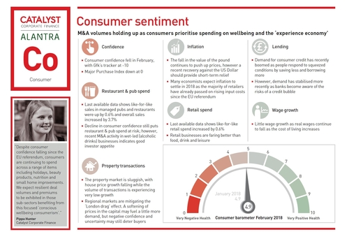 Catalyst's consumer sentiment barometer