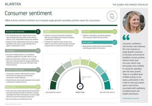 Alantra's consumer sentiment barometer