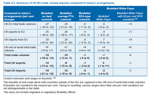 Take-outs from the Government's economic analysis of Brexit scenarios