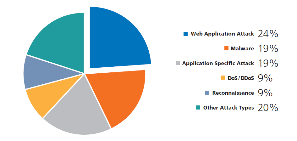 web application attacks prevention Because of the expansion of social networking sites and the broader use of application and web servers security controls, attacks have had to become more sophisticated.