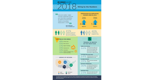 Five 2018 Employment Trends from USA