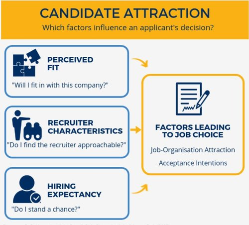 Why you need likeable recruiters to maximise candidate acceptances