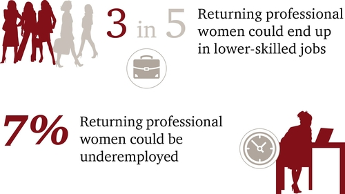 Addressing the career break penalty for women could boost the UK economy by £1.7 billion #womenreturners
