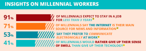 Millennial Management