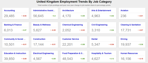 United Kingdom Employment Trends
