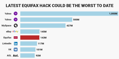 The Equifax hack isn't the biggest security breach of all time - could be one of the worst in US