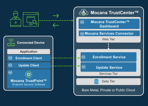 Mocana Introduces Automated Security Lifecycle Management to Simplify and Scale IoT Security