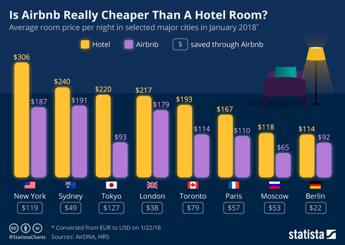 How much does Airbnb save guests over hotels?