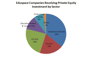Following the Money in Education: Private Equity and the New Educational Economy