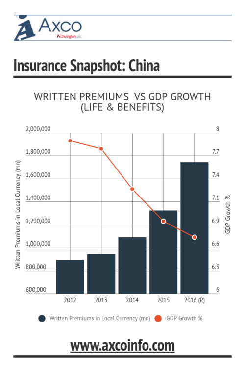 China L&B Market Growth Since 2012