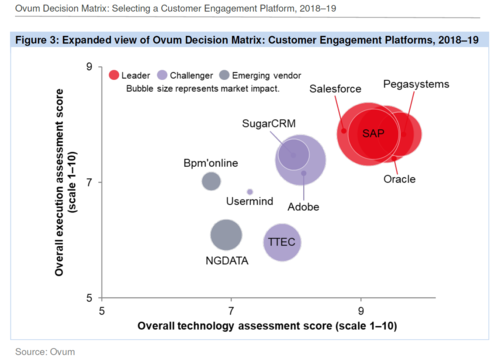 Pega ranked #1 Customer Engagement Platform (CEP) in Ovum's 2018 Decision Matrix