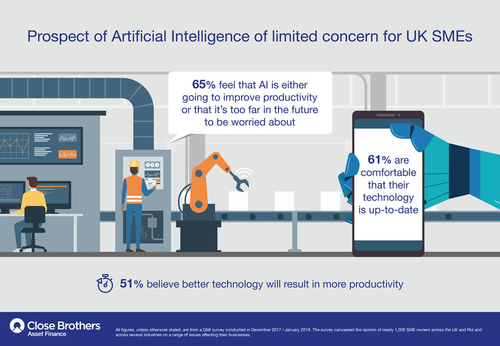 Prospect of artificial intelligence of limited concern for UK SMEs