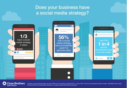 Social media strategies uncommon but effective for SMEs who have one