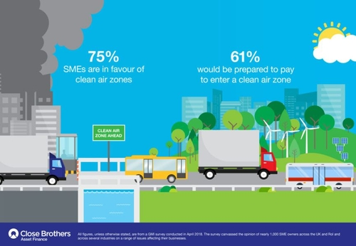 SMEs strongly in favour of clean air zones despite potential cost impact