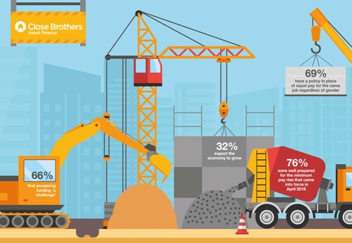 The economic outlook for construction SMEs