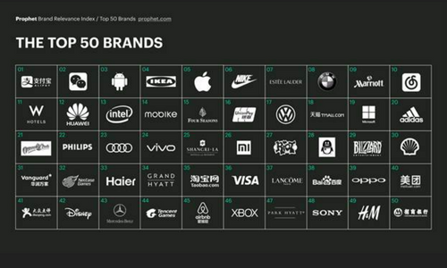 The Top 50 Brands in China