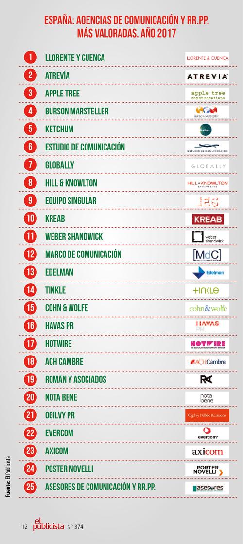 Hotwire entre las 20 mejores agencias de comunicación de España en 2017
