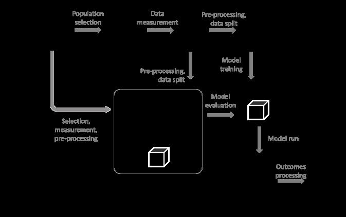 Figure 1: Bias in ML development lifecycle