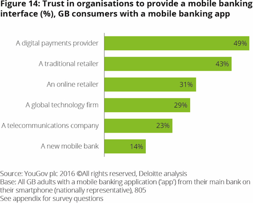 Open banking creates new opportunities