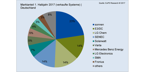 Sonnen, E3 / DC, Senec and LG Chem dominate German residential PV storage market