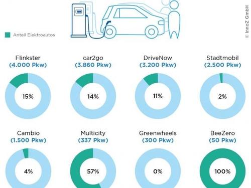 Beim Carsharing nimmt die Zahl von E-Autos stärker zu als privat
