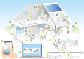 Zwei Drittel der Deutschen wünschen sich ein Smart Home