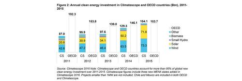 Erneuerbare Energien: stärkerer  Wachstum in Entwicklungsländern
