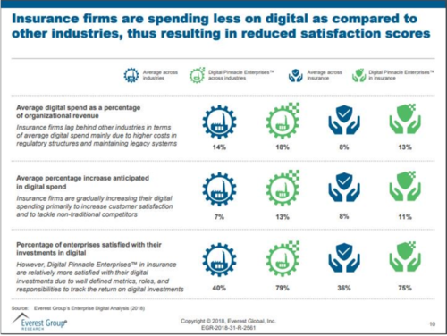 Why are insurers spending less on digital than other industries?