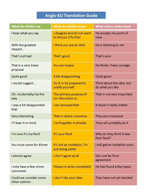 What the British say, what the British mean...