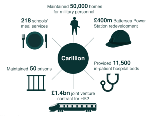 Carillion -  A far-reaching impact for many Recruiters