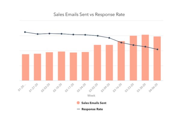 Emails up - responses down!