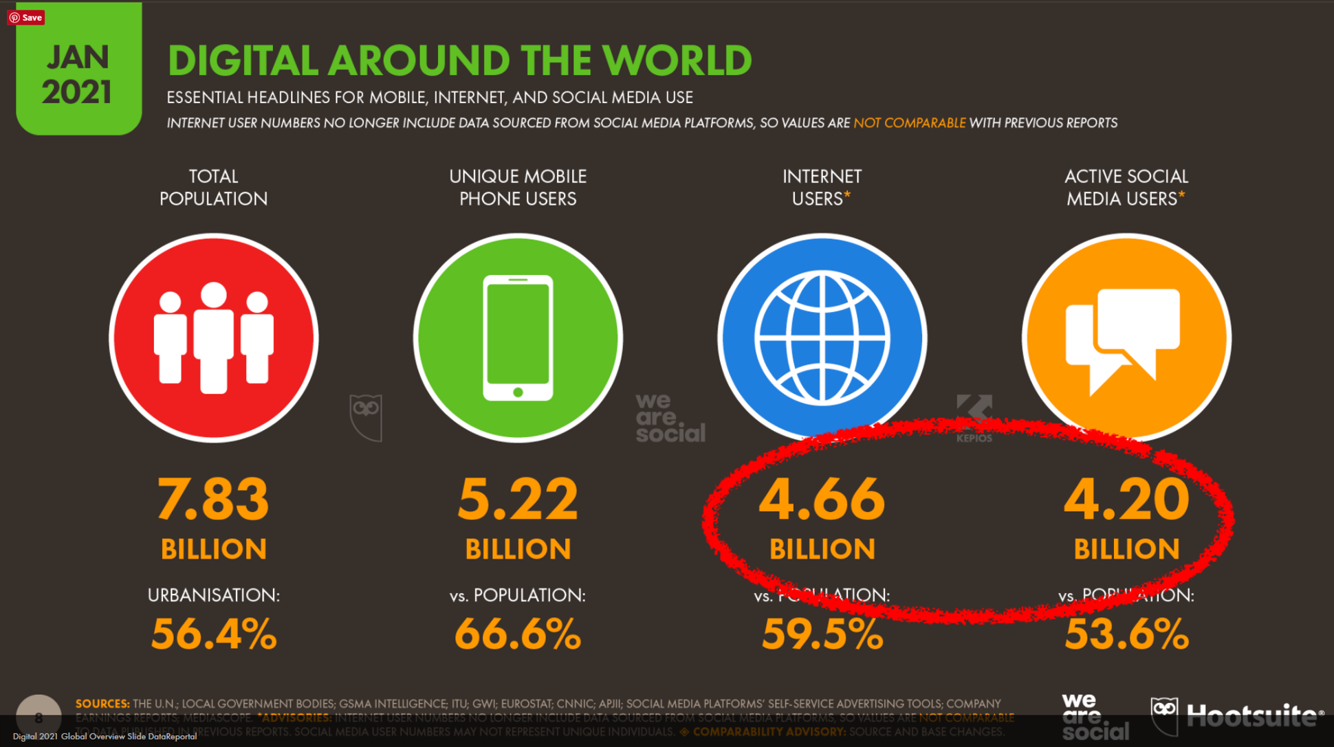 Datareportal's take on the size of the internet and social...