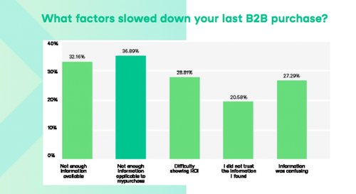 New Research: 70% of B2B Buyers said they still want to Interact with a Sales Representative