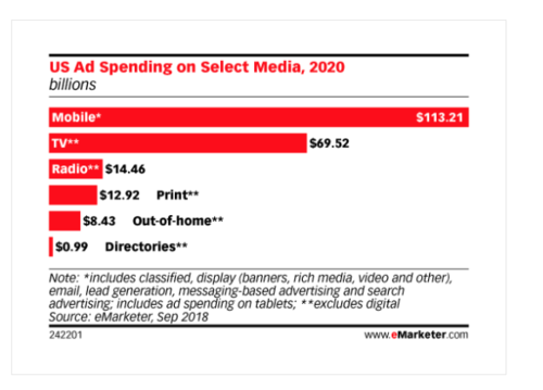 And Nobody Cares! - Mobile Ad Spending to Surpass All Traditional Media Combined by 2020