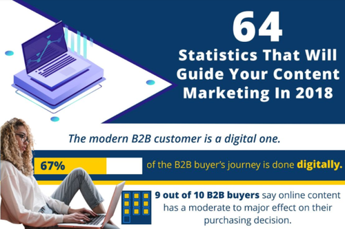 B2B content marketing plus video. It's time you woke up!