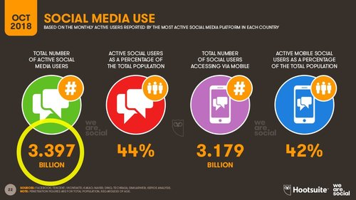 The number of active social media users grew by 320 million in the past year.