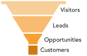 Sales funnel, sales schmunnel!