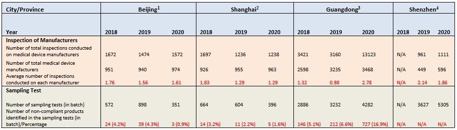 China medical graph 2