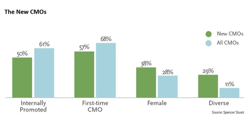 CMO Experience Matters... and Diversity Increases