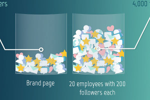 The Power of Employee Social Media Advocacy #Infographic