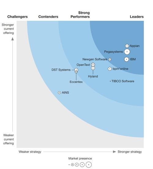 Forrester's new CLOUD-based Dynamic Case Management Platforms Wave